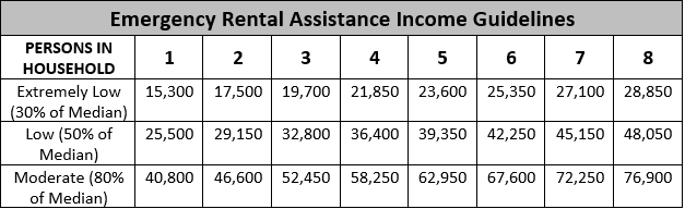Revised Income Breakdown